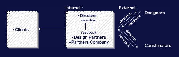 directors_designers
